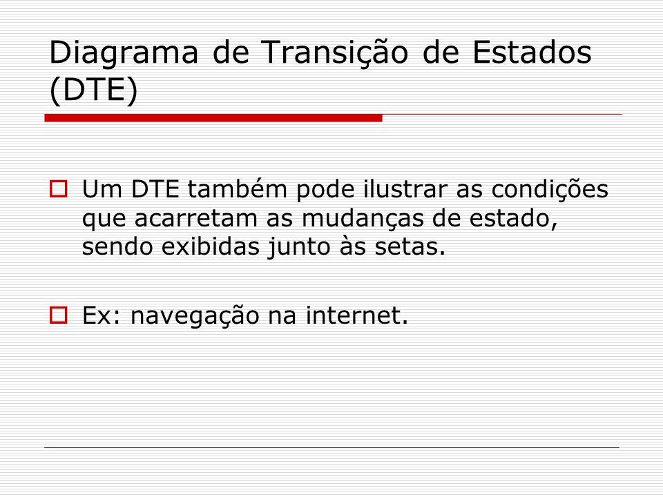 Diagrama de Transição de Estados (DTE) Um DTE também pode ilustrar as condições que acarretam as mudanças de estado, sendo exibidas junto às setas. Ex