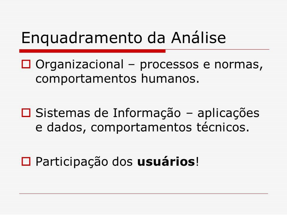 Enquadramento da Análise Organizacional – processos e normas, comportamentos humanos. Sistemas de Informação – aplicações e dados, comportamentos técn