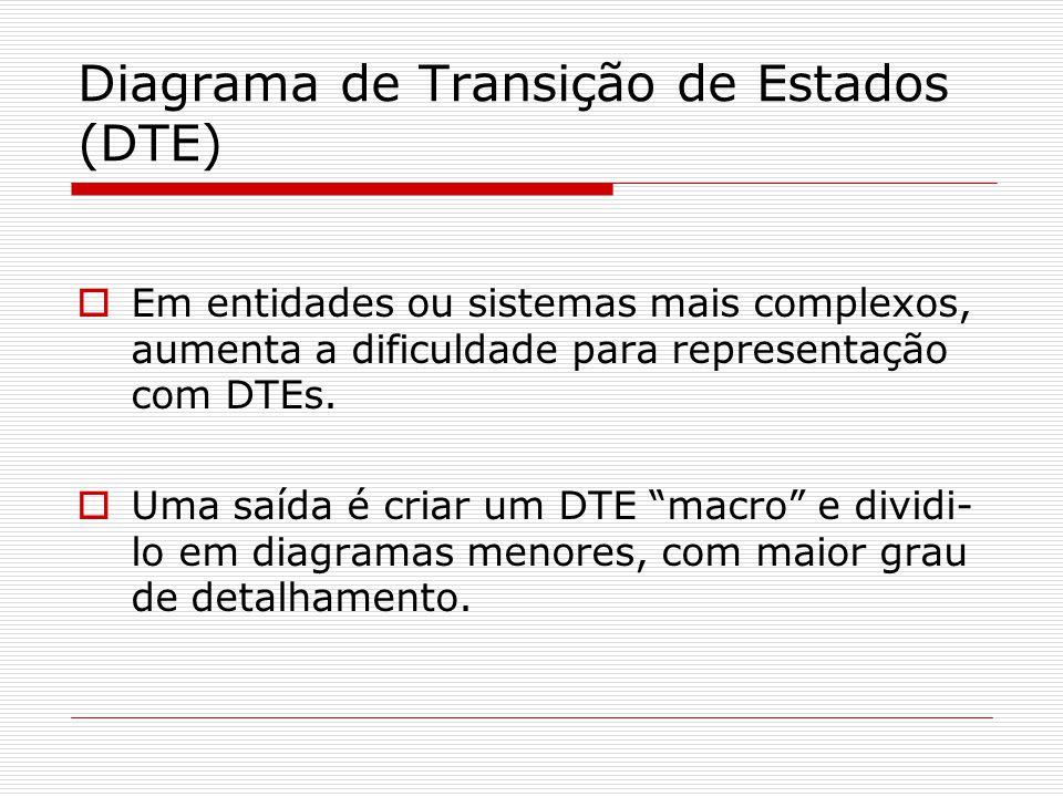 Em entidades ou sistemas mais complexos, aumenta a dificuldade para representação com DTEs. Uma saída é criar um DTE macro e dividi- lo em diagramas m