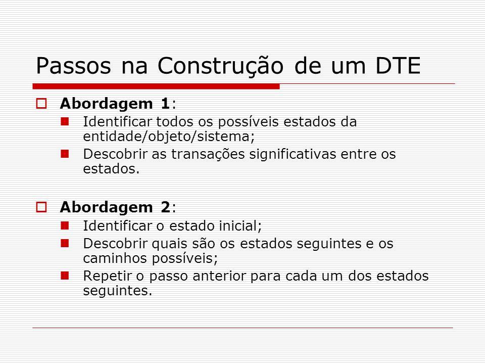 Passos na Construção de um DTE Abordagem 1: Identificar todos os possíveis estados da entidade/objeto/sistema; Descobrir as transações significativas