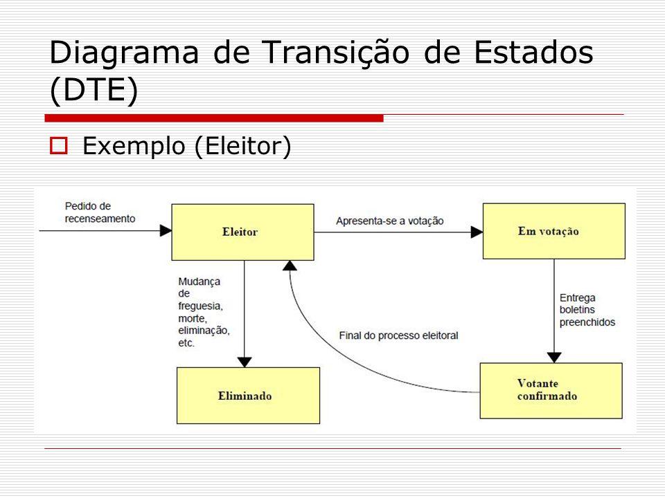 Diagrama de Transição de Estados (DTE) Exemplo (Eleitor)