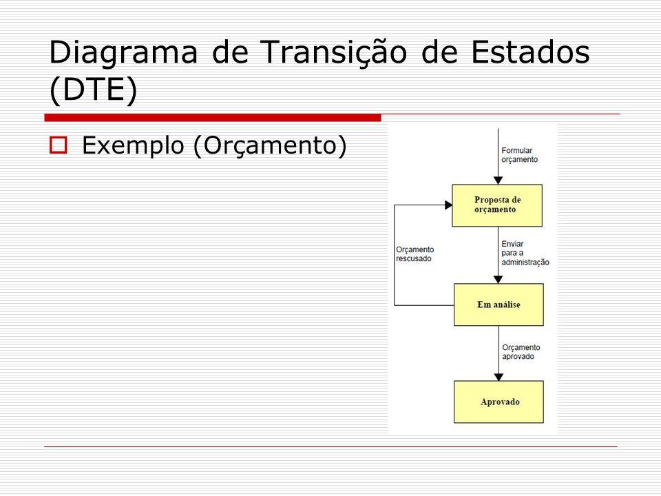 Diagrama de Transição de Estados (DTE) Exemplo (Orçamento)