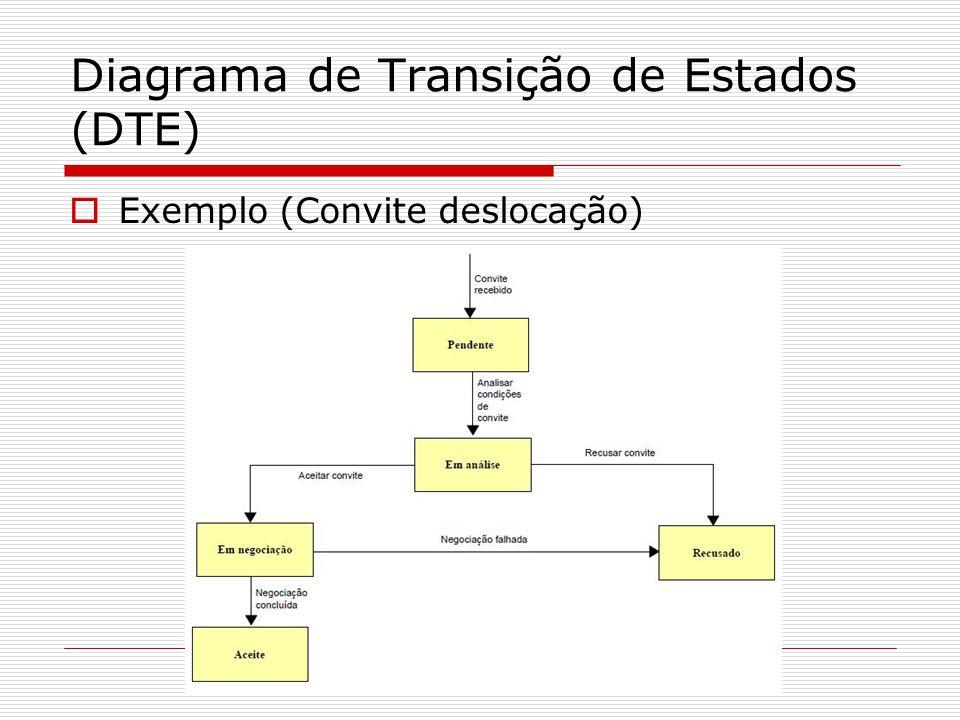 Diagrama de Transição de Estados (DTE) Exemplo (Convite deslocação)