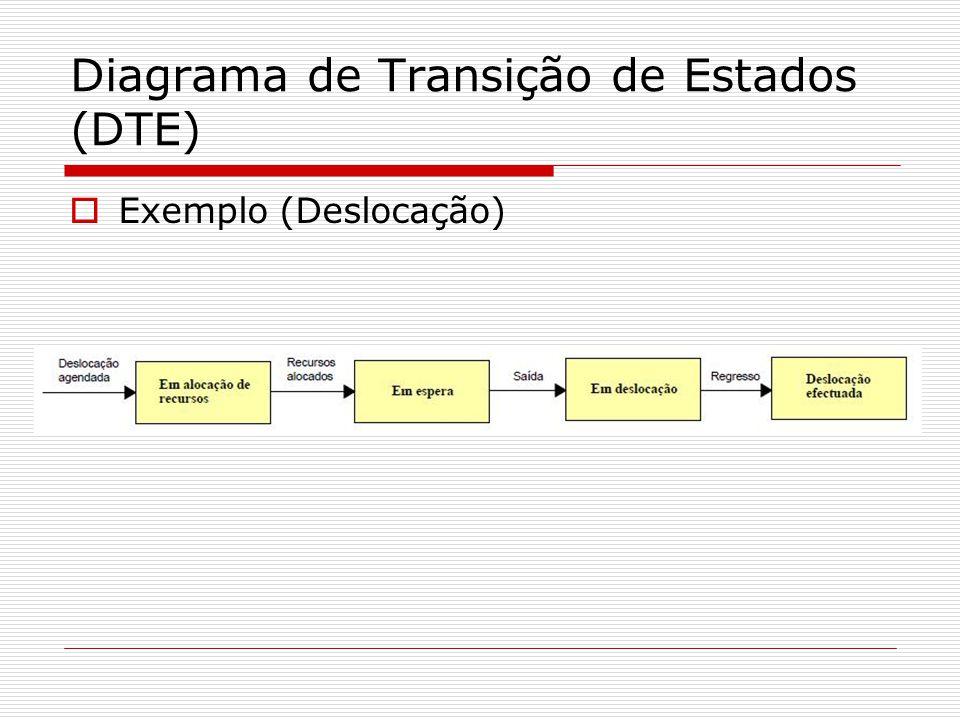 Diagrama de Transição de Estados (DTE) Exemplo (Deslocação)