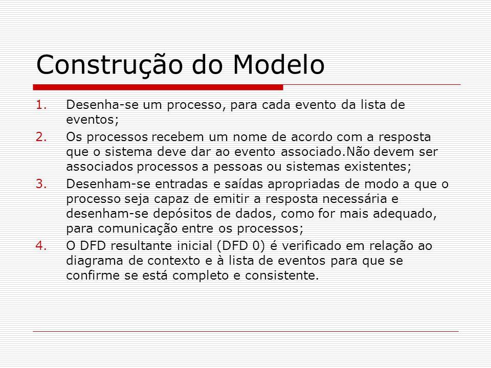 Construção do Modelo 1.Desenha-se um processo, para cada evento da lista de eventos; 2.Os processos recebem um nome de acordo com a resposta que o sis
