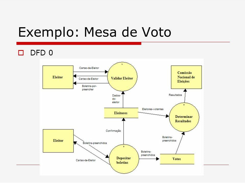 Exemplo: Mesa de Voto DFD 0