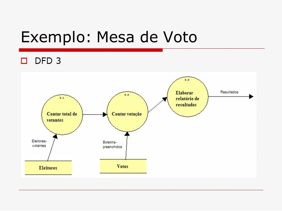 Exemplo: Mesa de Voto DFD 3
