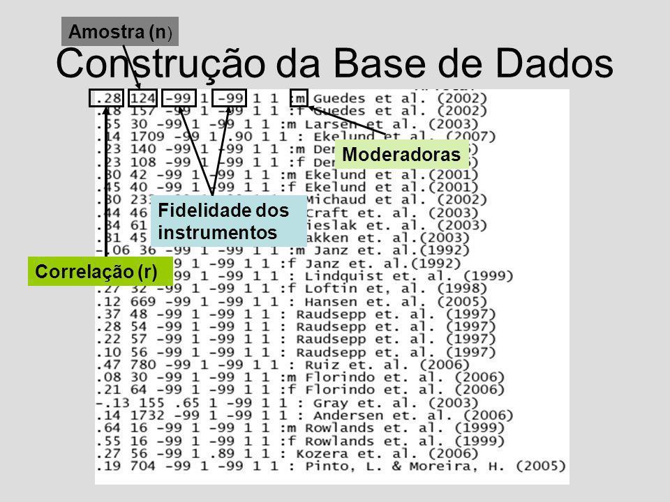 Construção da Base de Dados Correlação (r) Amostra (n ) Fidelidade dos instrumentos Moderadoras