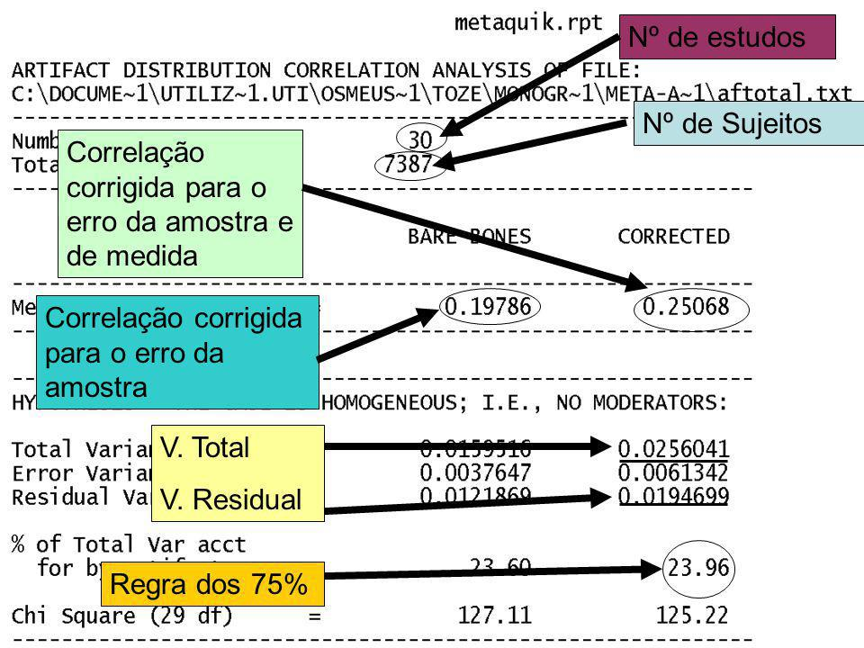 Regra dos 75% Nº de estudosNº de Sujeitos Correlação corrigida para o erro da amostra Correlação corrigida para o erro da amostra e de medida V.