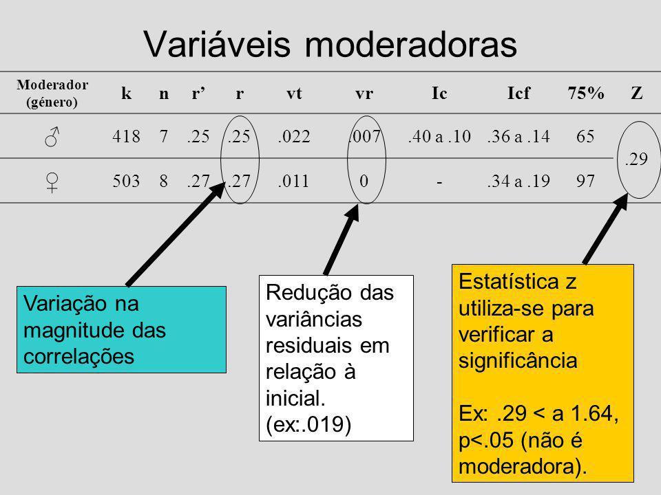 Variáveis moderadoras Moderador (género) knrrvtvrIcIcf75%Z 4187.25.022.007.40 a.10.36 a.1465.29 5038.27.0110-.34 a.1997 Variação na magnitude das correlações Redução das variâncias residuais em relação à inicial.