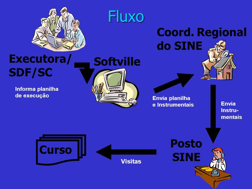 Fluxo Executora/ SDF/SC Softville Coord. Regional do SINE Posto SINE Curso Informa planilha de execução Visitas Envia planilha e Instrumentais Envia I