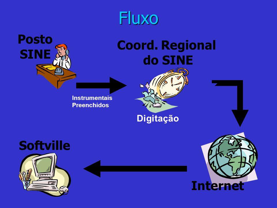 Fluxo Softville Coord. Regional do SINE Digitação Instrumentais Preenchidos Internet Posto SINE