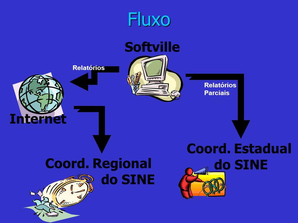 Fluxo Softville Coord. Regional do SINE Coord. Estadual do SINE Relatórios Relatórios Parciais Internet