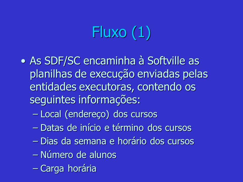 Fluxo (1) As SDF/SC encaminha à Softville as planilhas de execução enviadas pelas entidades executoras, contendo os seguintes informações:As SDF/SC en