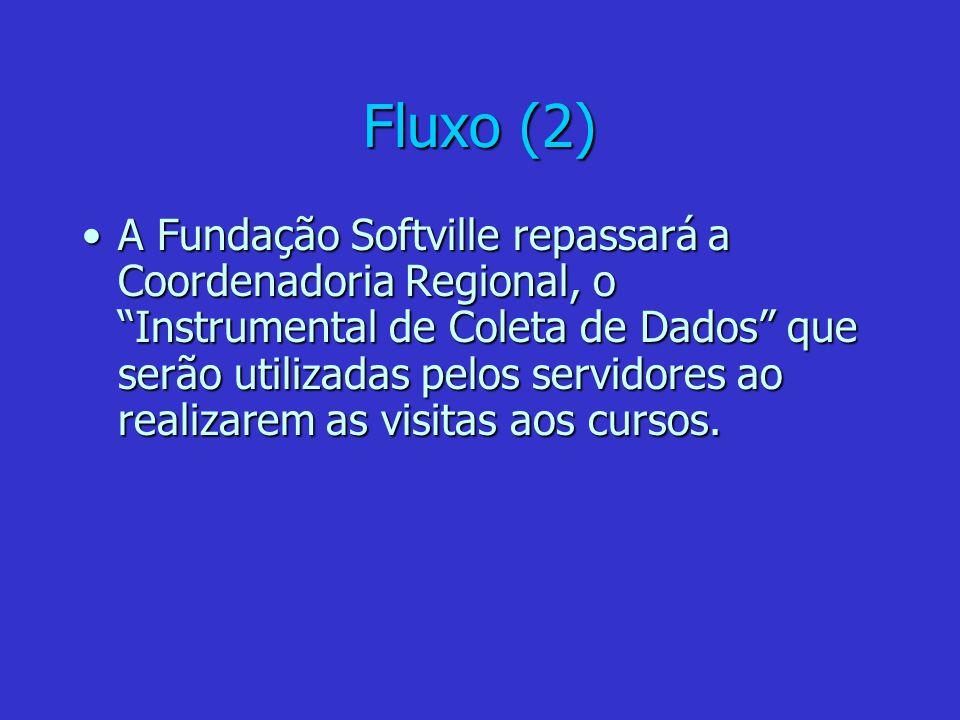 Fluxo (2) A Fundação Softville repassará a Coordenadoria Regional, o Instrumental de Coleta de Dados que serão utilizadas pelos servidores ao realizar