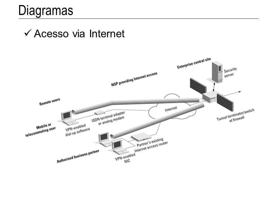 Acesso via Internet Diagramas