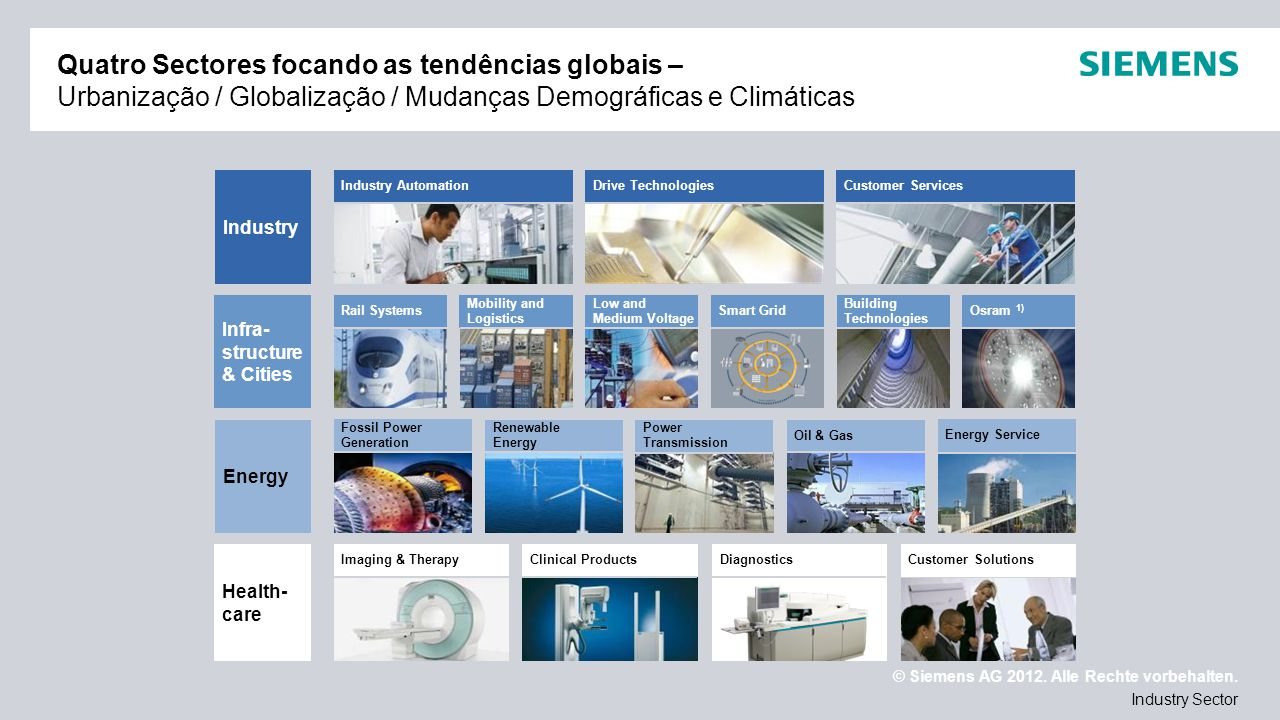 © Siemens AG 2012. Alle Rechte vorbehalten. Industry Sector Quatro Sectores focando as tendências globais – Urbanização / Globalização / Mudanças Demo