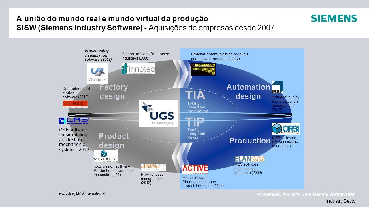 © Siemens AG 2012. Alle Rechte vorbehalten. Industry Sector A união do mundo real e mundo virtual da produção SISW (Siemens Industry Software) - Aquis