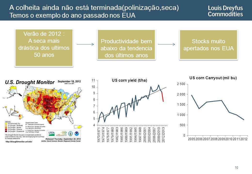 A colheita ainda não está terminada(polinização,seca) Temos o exemplo do ano passado nos EUA 10 Verão de 2012 : A seca mais drástica dos ultimos 50 anos Verão de 2012 : A seca mais drástica dos ultimos 50 anos Productividade bem abaixo da tendencia dos últimos anos Stocks muito apertados nos EUA