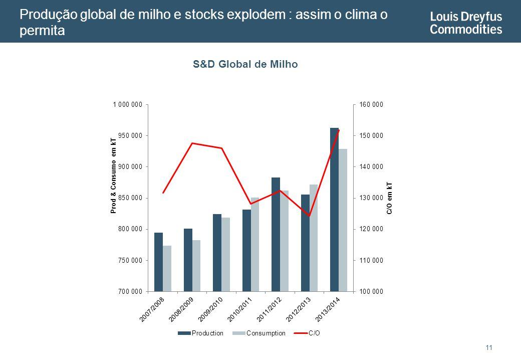 Produção global de milho e stocks explodem : assim o clima o permita 11 S&D Global de Milho