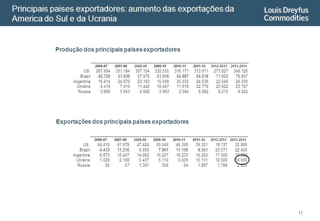 Principais paises exportadores: aumento das exportações da America do Sul e da Ucrania 13 Produção dos principais paises exportadores Exportações dos