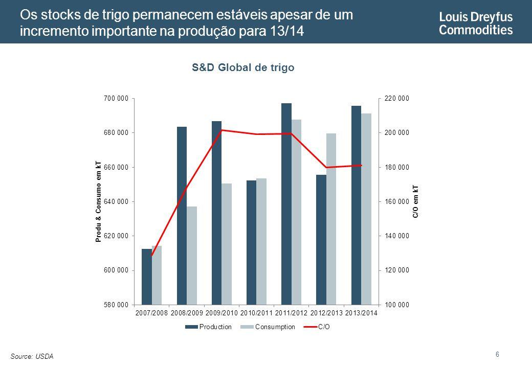 Os stocks de trigo permanecem estáveis apesar de um incremento importante na produção para 13/14 6 S&D Global de trigo Source: USDA