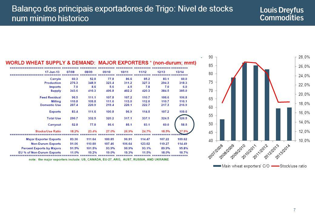 Balanço dos principais exportadores de Trigo: Nivel de stocks num minimo historico 7