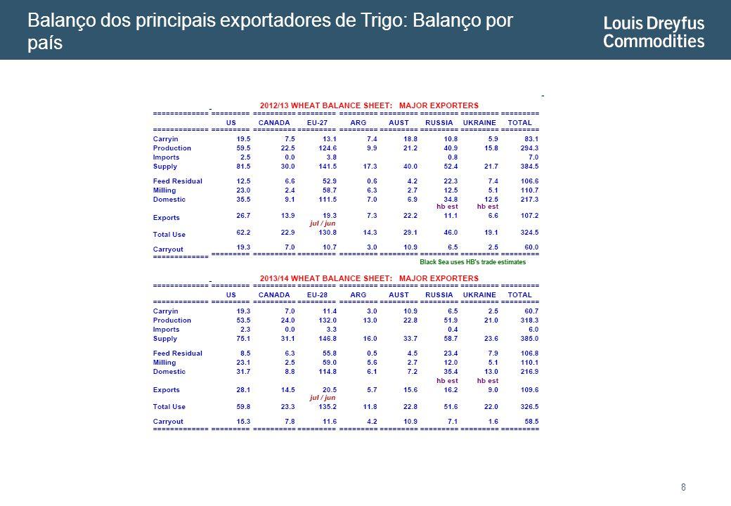 Balanço dos principais exportadores de Trigo: Balanço por país 8
