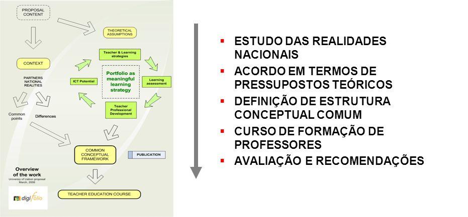 O Portefólio digital na formação de professores http://www.fpce.ul.pt/pessoal/ulfpcost/digifolio/ 1. INTRODUÇÃO/CONTEXTO ESTUDO DAS REALIDADES NACIONA