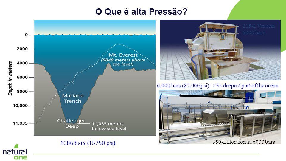 O Que é alta Pressão? >5 X 215-L Vertical 6000 bars 350-L Horizontal 6000 bars 1086 bars (15750 psi) 6,000 bars (87,000 psi): >5x deepest part of the