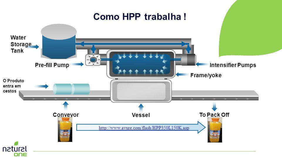 Como HPP trabalha ! Vessel ConveyorTo Pack Off Frame/yoke O Produto entra em cestos Water Storage Tank Intensifier PumpsPre-fill Pump http://www.avure