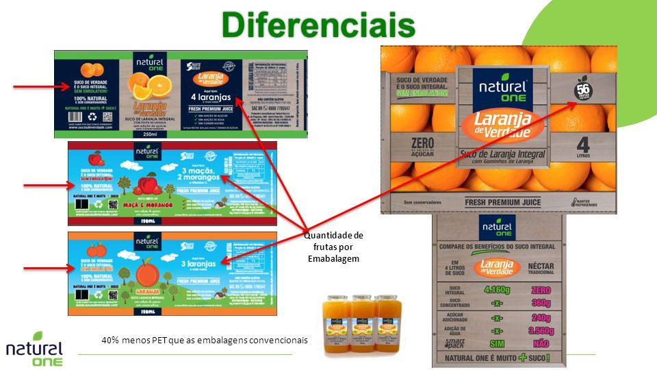 Diferenciais Quantidade de frutas por Emabalagem 40% menos PET que as embalagens convencionais