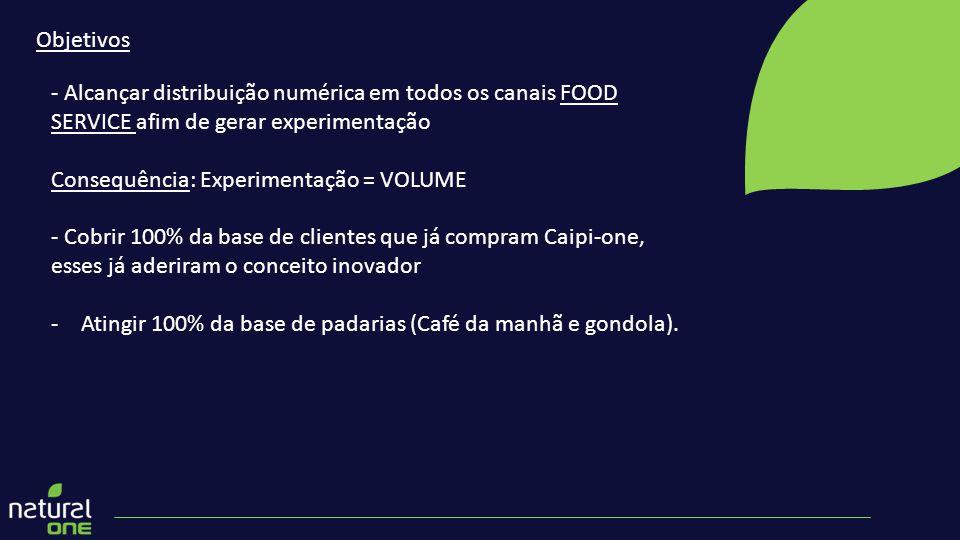Objetivos - Alcançar distribuição numérica em todos os canais FOOD SERVICE afim de gerar experimentação Consequência: Experimentação = VOLUME - Cobrir