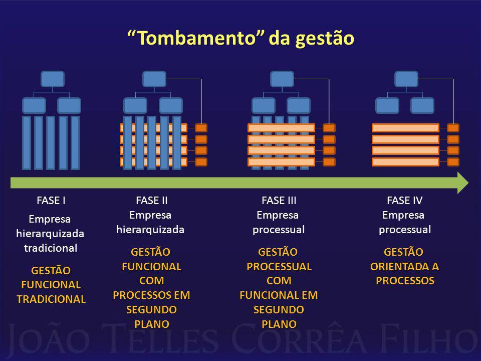 Tombamento da gestão FASE I Empresa hierarquizada tradicionalGESTÃOFUNCIONALTRADICIONAL FASE II Empresa hierarquizadaGESTÃOFUNCIONALCOM PROCESSOS EM SEGUNDOPLANO FASE III Empresa processualGESTÃOPROCESSUALCOM FUNCIONAL EM SEGUNDOPLANO FASE IV Empresa processualGESTÃO ORIENTADA A PROCESSOS