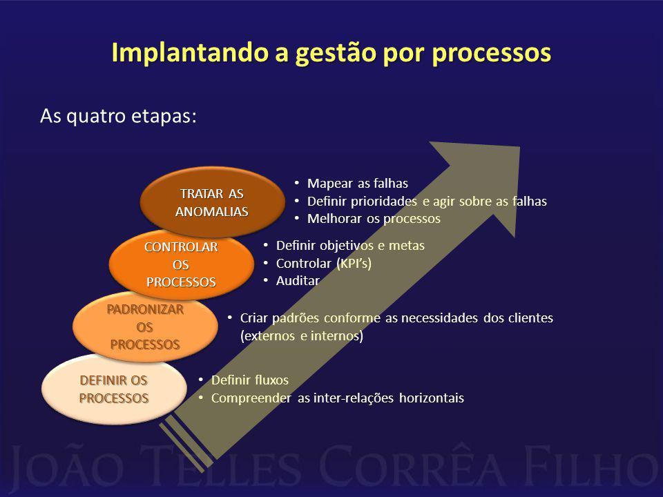 Implantando a gestão por processos As quatro etapas: DEFINIR OS PROCESSOS PADRONIZAR OS PROCESSOS CONTROLAR OS PROCESSOS TRATAR AS ANOMALIAS Definir fluxos Compreender as inter-relações horizontais Criar padrões conforme as necessidades dos clientes (externos e internos) Definir objetivos e metas Controlar (KPIs) Auditar Mapear as falhas Definir prioridades e agir sobre as falhas Melhorar os processos