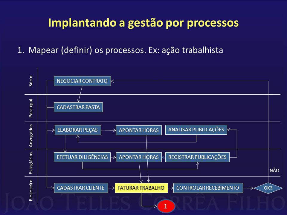 Implantando a gestão por processos 1.Mapear (definir) os processos.