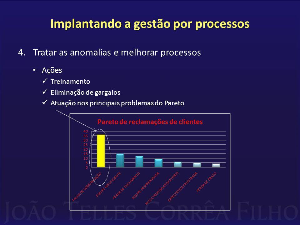 Implantando a gestão por processos 4.Tratar as anomalias e melhorar processos Ações Treinamento Eliminação de gargalos Atuação nos principais problemas do Pareto