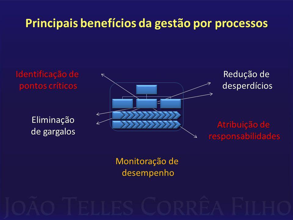 Principais benefícios da gestão por processos Identificação de pontos críticos Eliminação de gargalos Monitoração de desempenho Atribuição de responsabilidades Redução de desperdícios