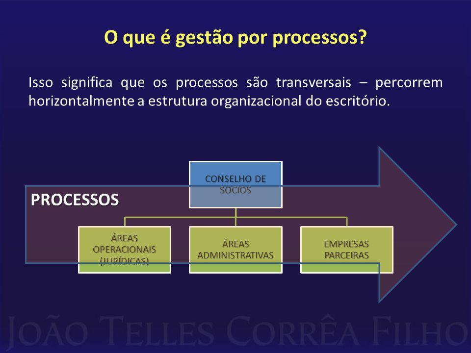 O que é gestão por processos.
