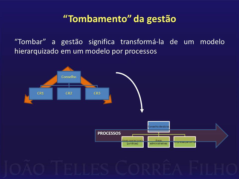 Tombamento da gestão Tombar a gestão significa transformá-la de um modelo hierarquizado em um modelo por processos PROCESSOS
