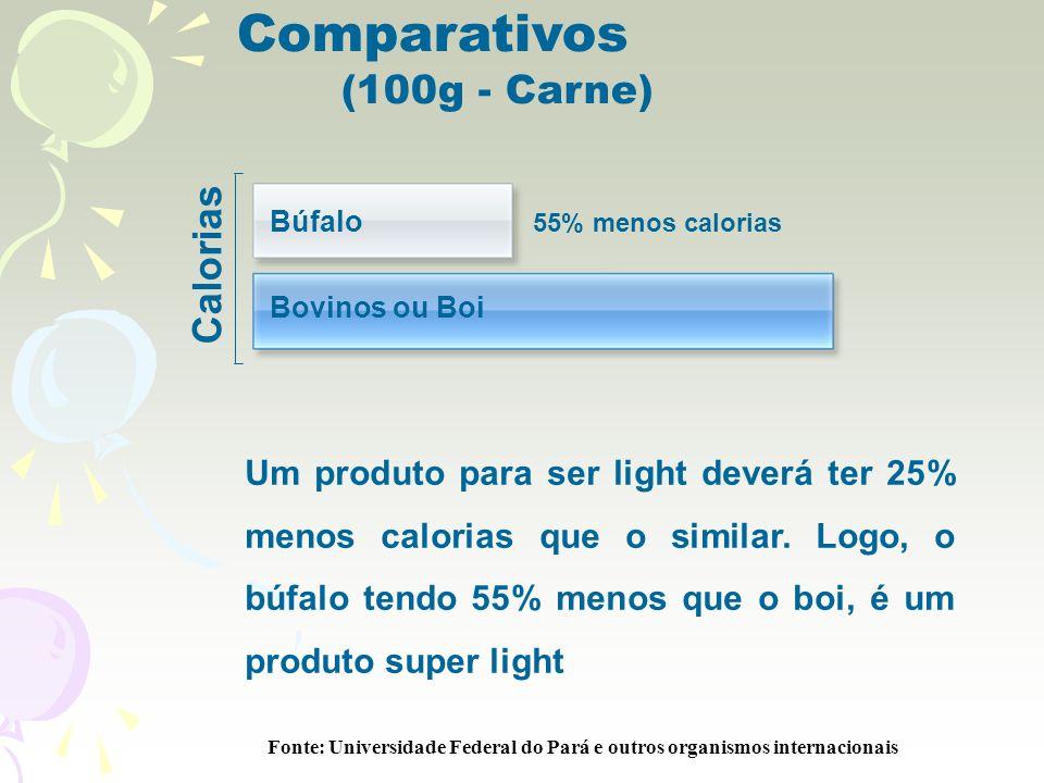 Calorias 55% menos calorias Comparativos (100g - Carne) Búfalo Bovinos ou Boi Um produto para ser light deverá ter 25% menos calorias que o similar.