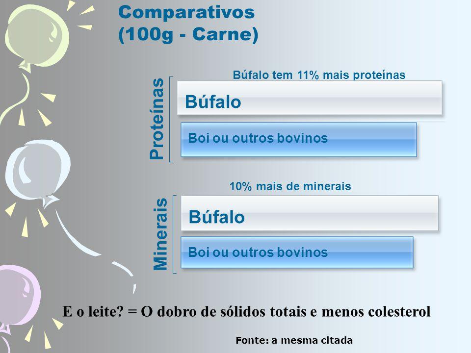 Proteínas Búfalo tem 11% mais proteínas Comparativos (100g - Carne) Búfalo Boi ou outros bovinos Minerais 10% mais de minerais Búfalo Boi ou outros bovinos E o leite.
