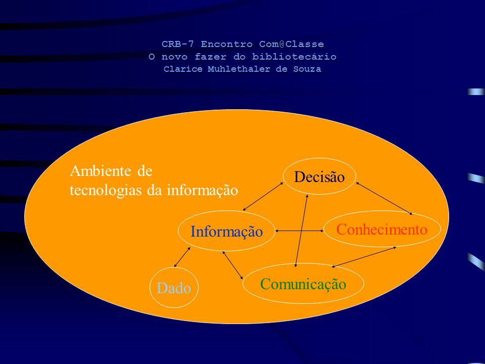 CRB-7 Encontro Com@Classe O novo fazer do bibliotecário Clarice Muhlethaler de Souza Decisão Informação Conhecimento Comunicação Dado Ambiente de tecn