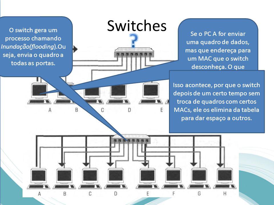 Switches Se o PC A for enviar uma quadro de dados, mas que endereça para um MAC que o switch desconheça. O que acontece?? O switch gera um processo ch
