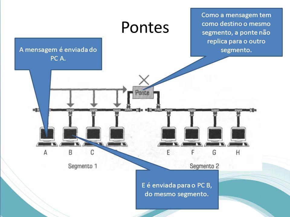 Pontes A mensagem é enviada do PC A. E é enviada para o PC B, do mesmo segmento. Como a mensagem tem como destino o mesmo segmento, a ponte não replic