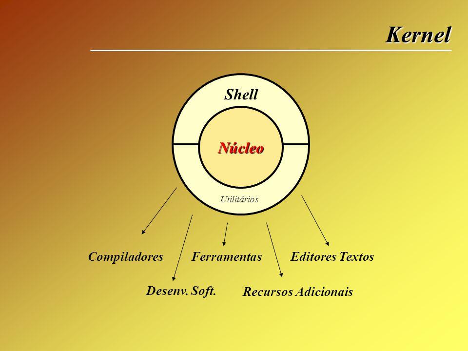 Kernel Núcleo Utilitários Shell CompiladoresFerramentasEditores Textos Desenv. Soft. Recursos Adicionais