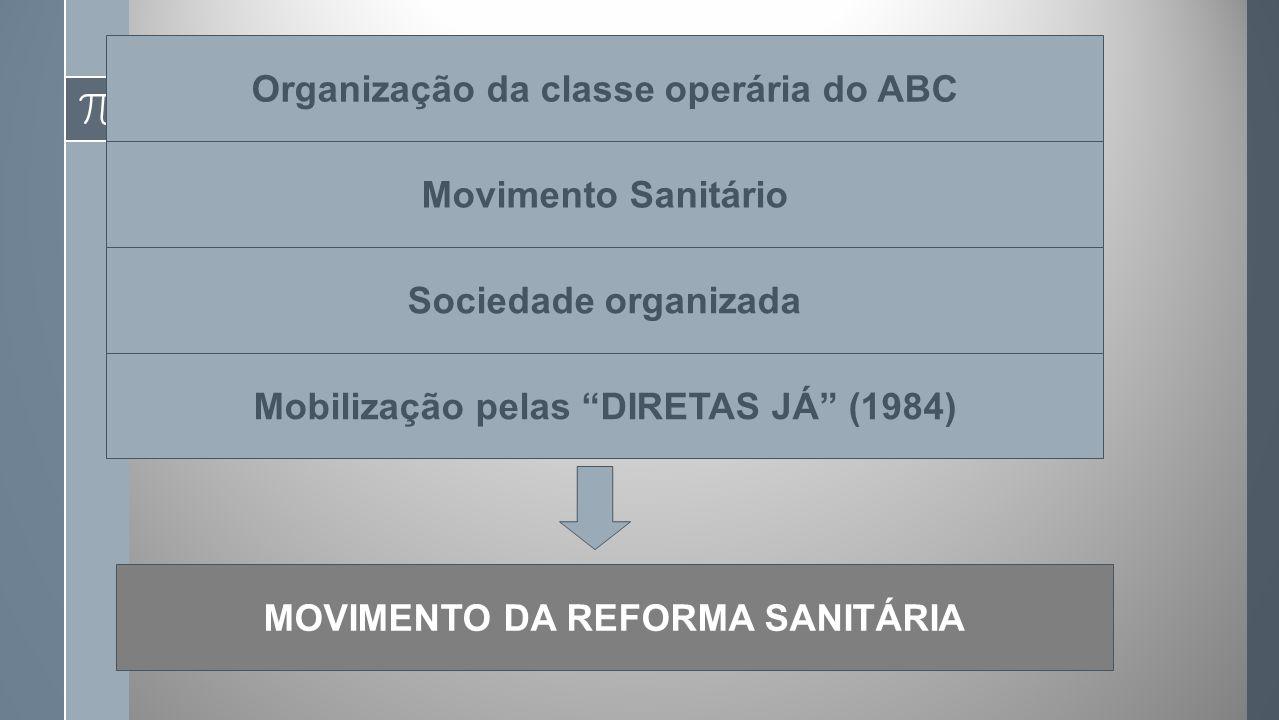 Organização da classe operária do ABC Movimento Sanitário Sociedade organizada Mobilização pelas DIRETAS JÁ (1984) MOVIMENTO DA REFORMA SANITÁRIA