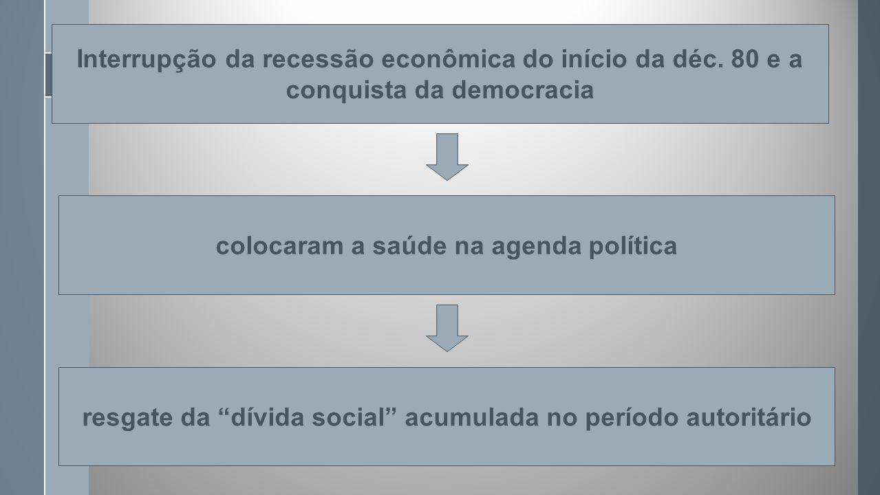 Interrupção da recessão econômica do início da déc.