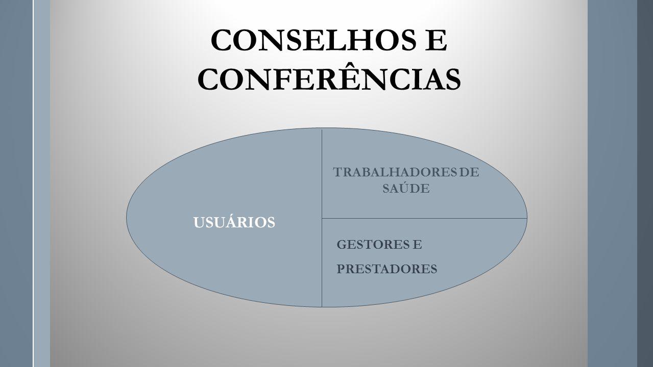 CONSELHOS E CONFERÊNCIAS TRABALHADORES DE SAÚDE GESTORES E PRESTADORES USUÁRIOS