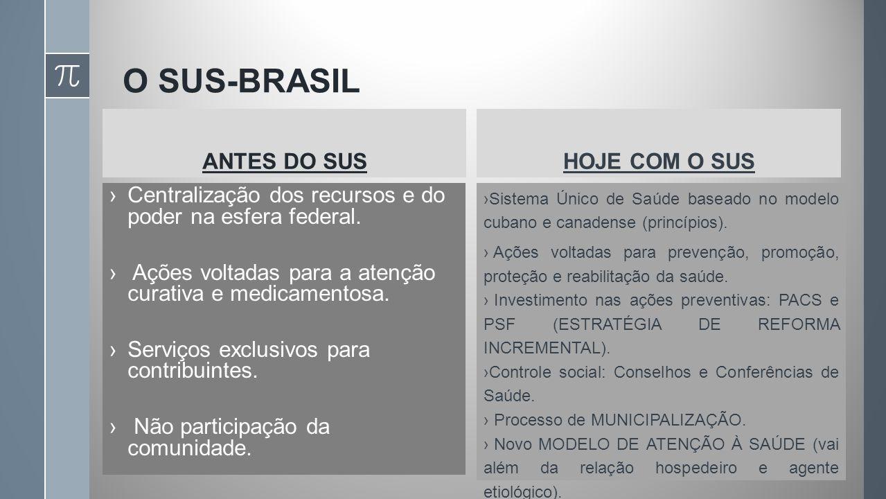 O SUS-BRASIL ANTES DO SUS Centralização dos recursos e do poder na esfera federal.